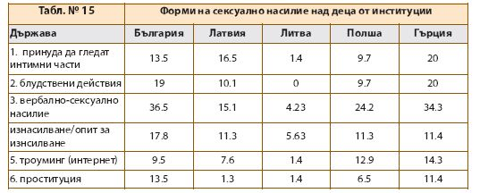 Data from Bulgaria for the sexual abuse of children